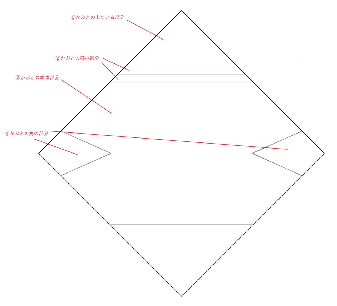 かぶとの型紙の説明
